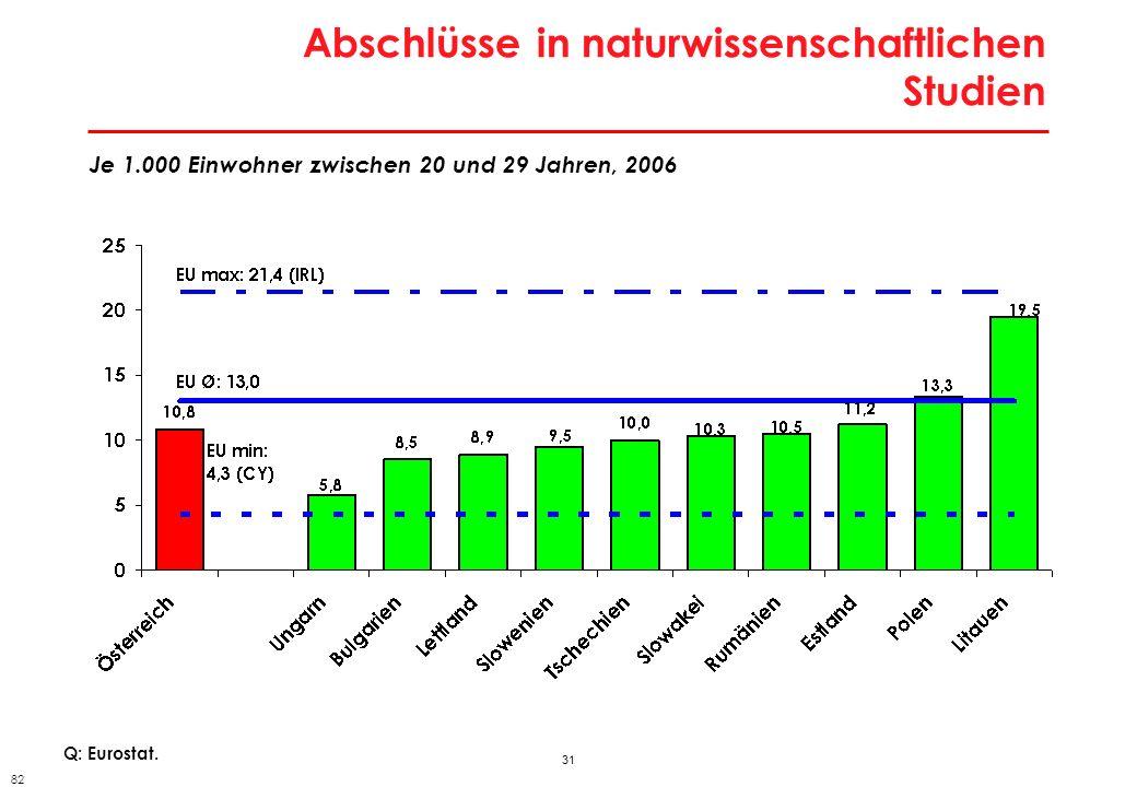 31 Abschlüsse in naturwissenschaftlichen Studien Q: Eurostat. Je 1.000 Einwohner zwischen 20 und 29 Jahren, 2006 82