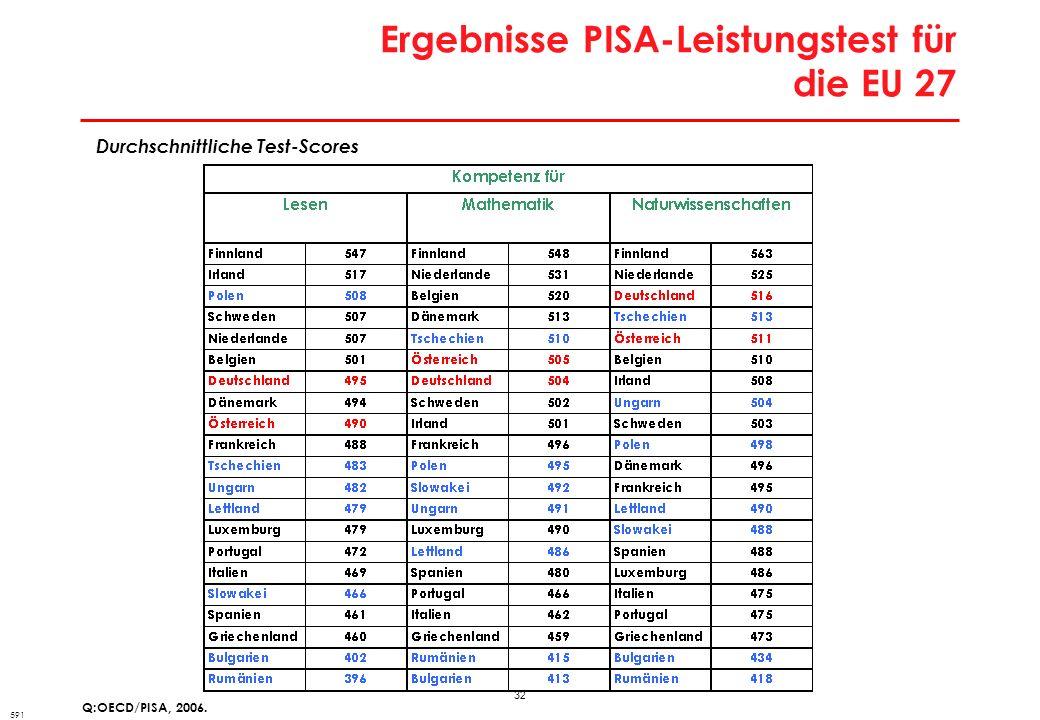 32 Ergebnisse PISA-Leistungstest für die EU 27 Q:OECD/PISA, 2006. Durchschnittliche Test-Scores 591