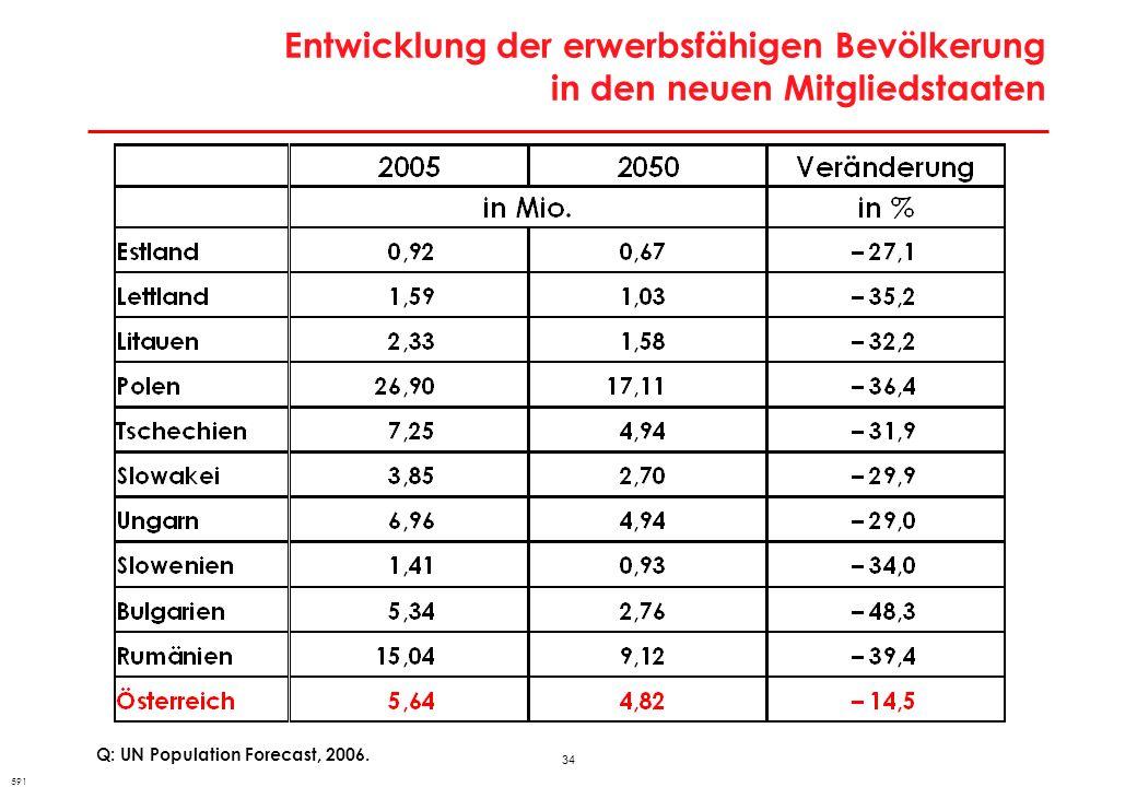 34 Entwicklung der erwerbsfähigen Bevölkerung in den neuen Mitgliedstaaten Q: UN Population Forecast, 2006. 591