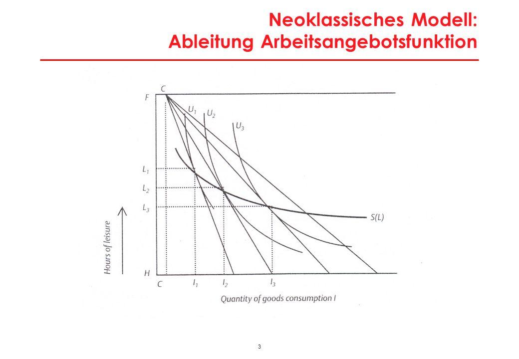 4 Neoklassisches Modell: Gleichgewicht am Arbeitsmarkt