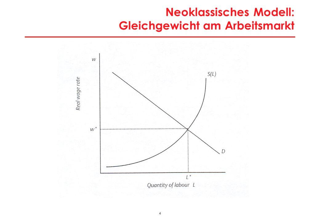 5 Unfreiwillige Arbeitslosigkeit in neoklassischer Perspektive