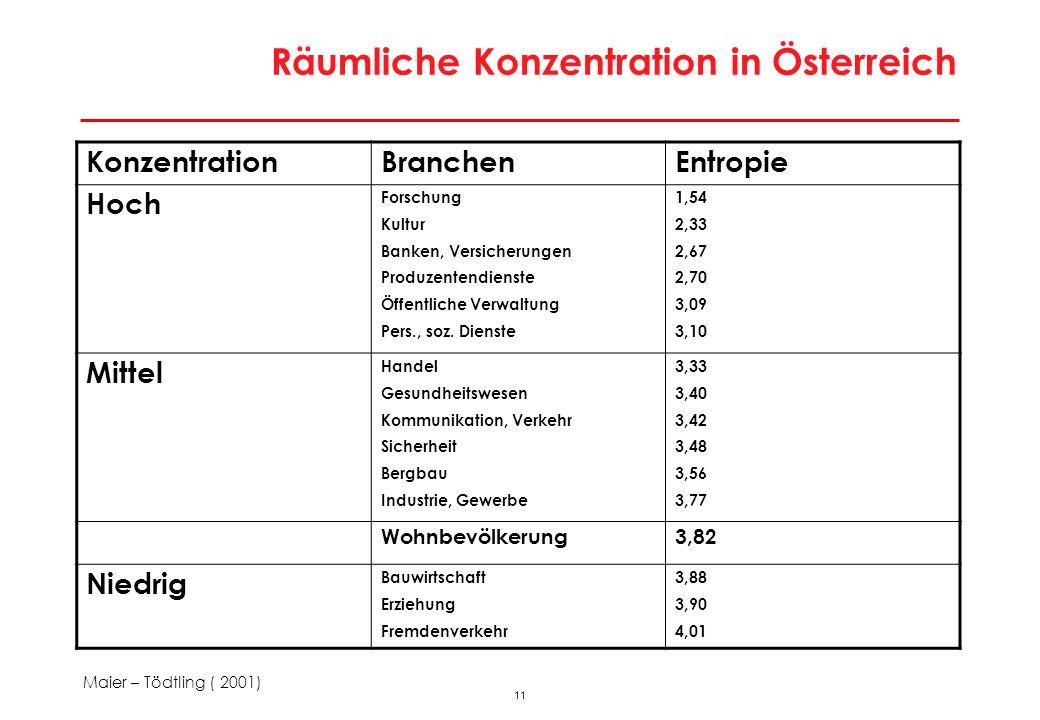 11 Räumliche Konzentration in Österreich KonzentrationBranchenEntropie Hoch Forschung Kultur Banken, Versicherungen Produzentendienste Öffentliche Ver