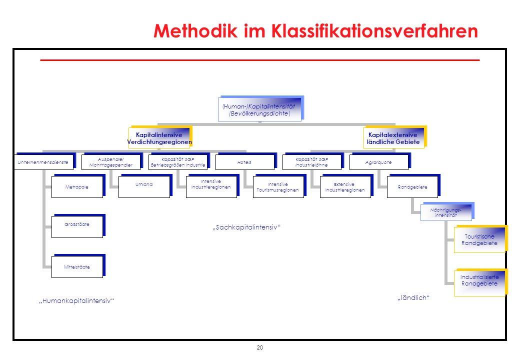 20 Methodik im Klassifikationsverfahren (Human- )Kapitalintensität (Bevölkerungsdichte) Kapitalintensive Verdichtungsregionen Unternehmensdienste Metr