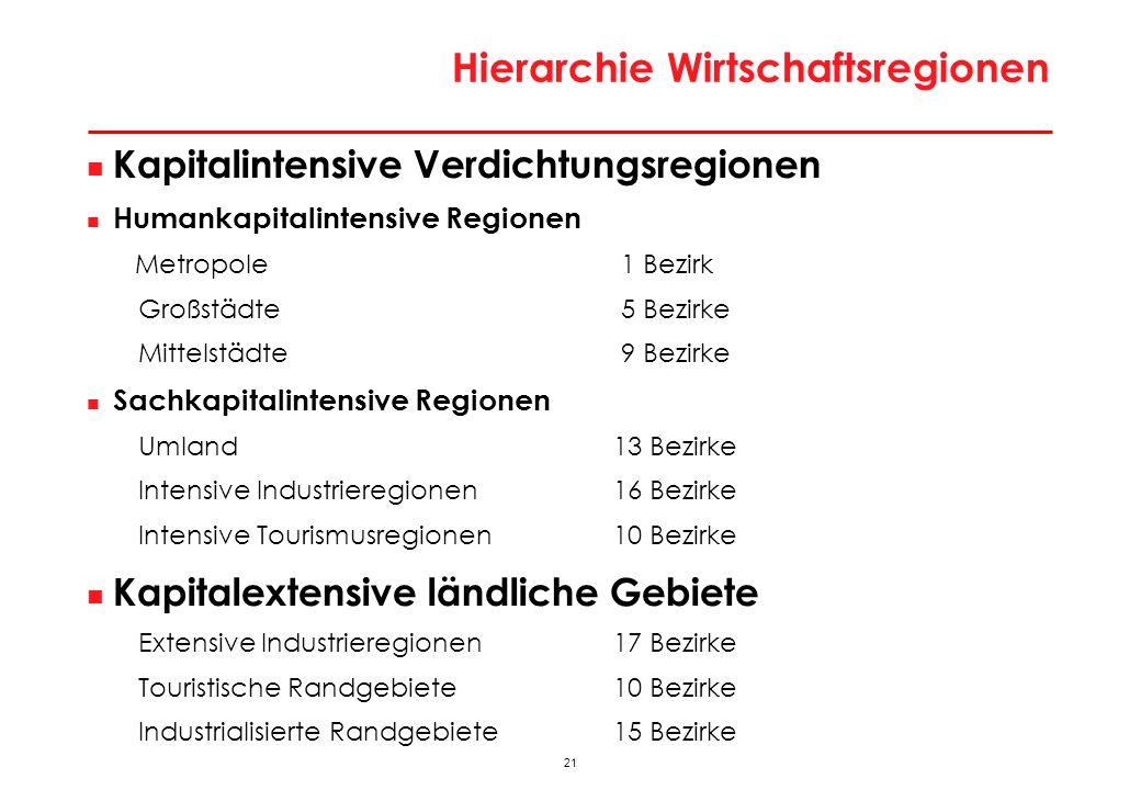 21 Hierarchie Wirtschaftsregionen Kapitalintensive Verdichtungsregionen Humankapitalintensive Regionen Metropole 1 Bezirk Großstädte 5 Bezirke Mittels