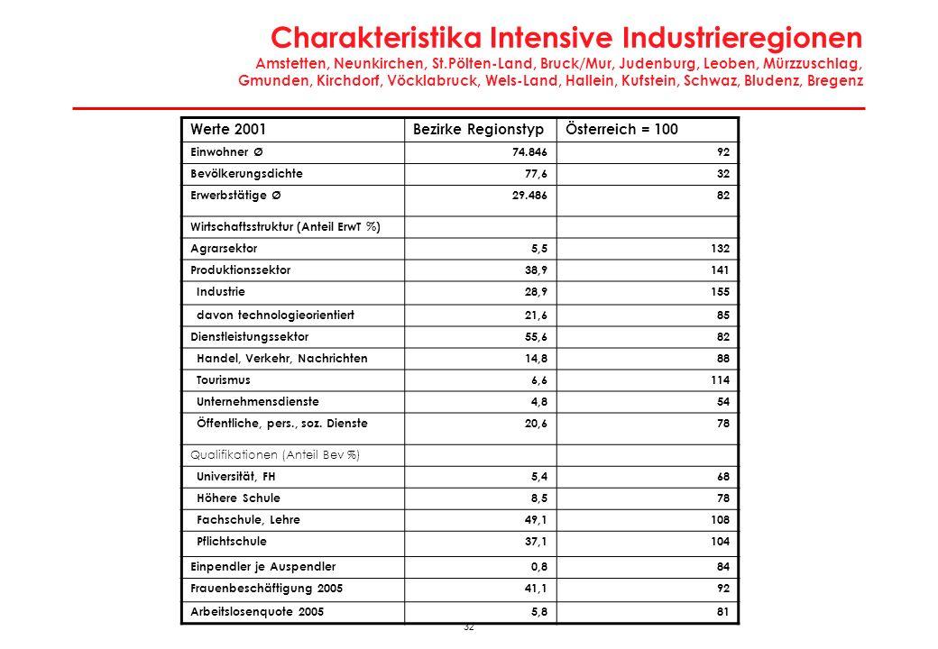 32 Charakteristika Intensive Industrieregionen Amstetten, Neunkirchen, St.Pölten-Land, Bruck/Mur, Judenburg, Leoben, Mürzzuschlag, Gmunden, Kirchdorf,