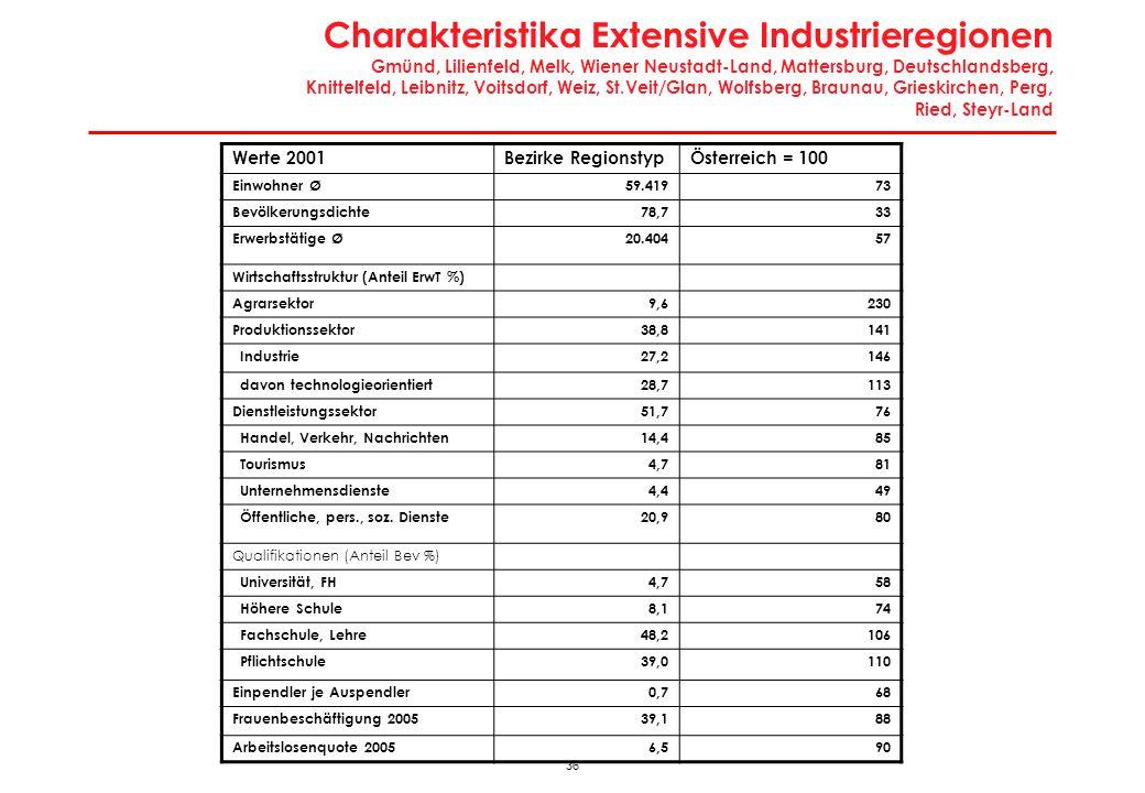 36 Charakteristika Extensive Industrieregionen Gmünd, Lilienfeld, Melk, Wiener Neustadt-Land, Mattersburg, Deutschlandsberg, Knittelfeld, Leibnitz, Vo