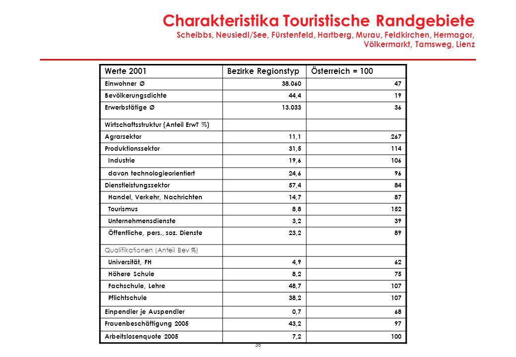 38 Charakteristika Touristische Randgebiete Scheibbs, Neusiedl/See, Fürstenfeld, Hartberg, Murau, Feldkirchen, Hermagor, Völkermarkt, Tamsweg, Lienz W