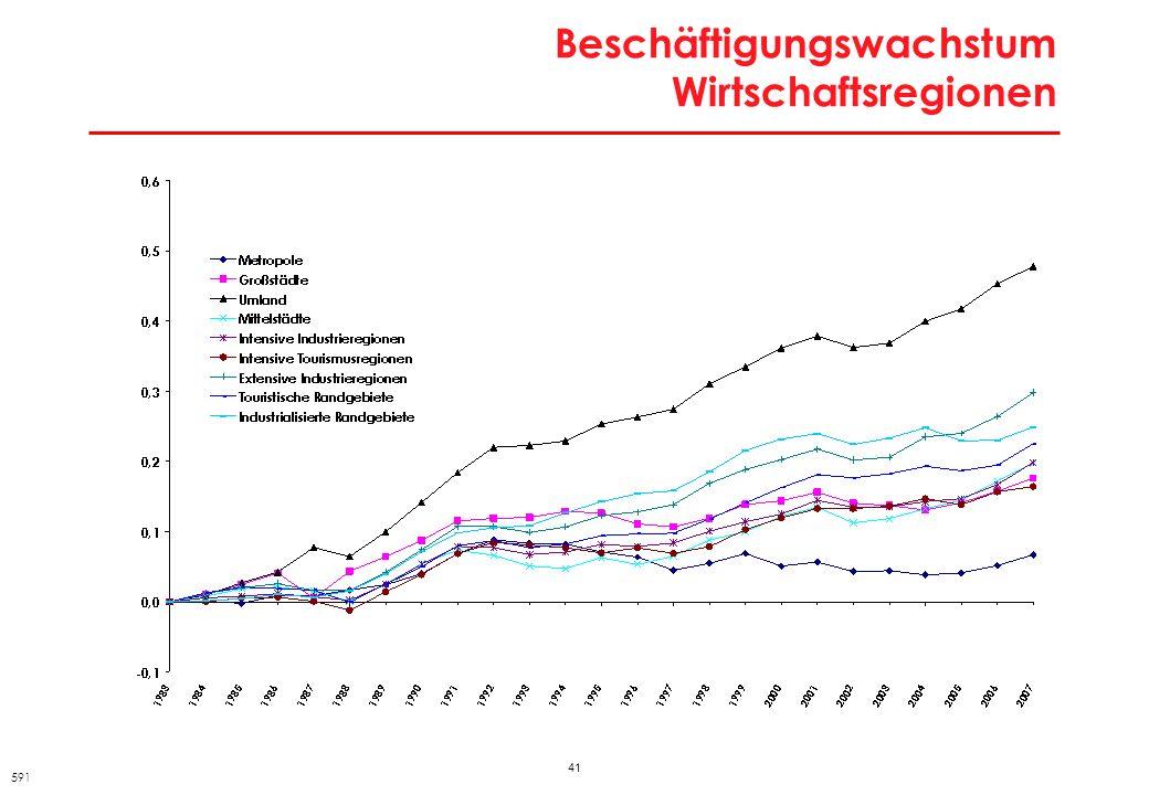 41 Beschäftigungswachstum Wirtschaftsregionen 591