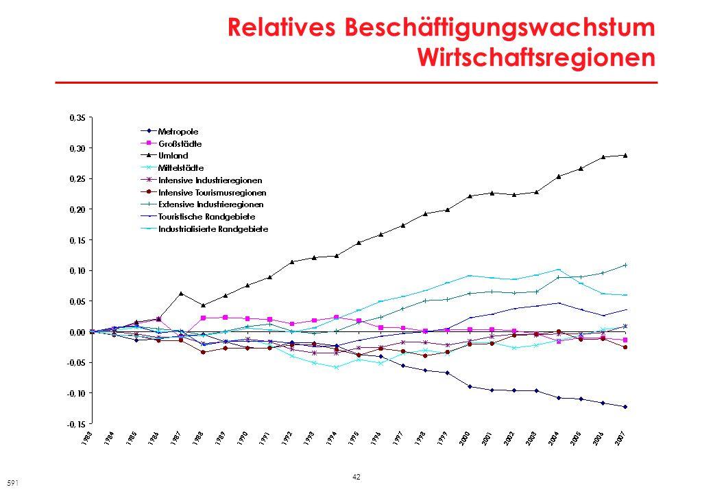 42 Relatives Beschäftigungswachstum Wirtschaftsregionen 591