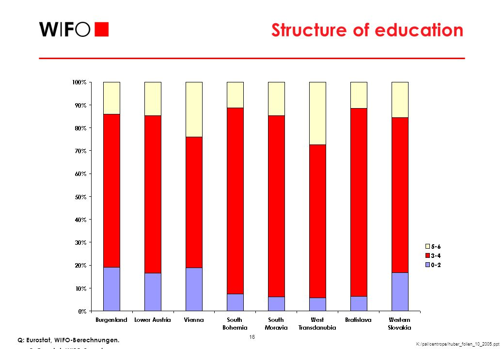16 K:/pal/centrope/huber_folien_10_2005.ppt Structure of education Q: Eurostat, WIFO-Berechnungen.