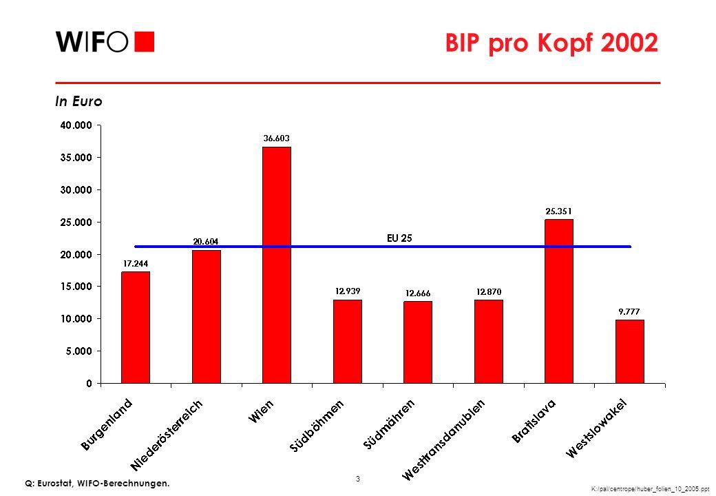 4 K:/pal/centrope/huber_folien_10_2005.ppt BIP Wachstum 1995/2002 Q: Eurostat, WIFO-Berechnungen.