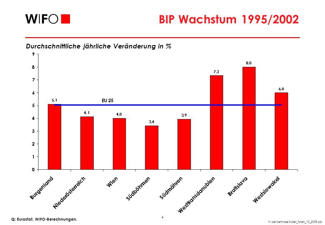 5 K:/pal/centrope/huber_folien_10_2005.ppt Beschäftigungswachstum 1999/2003 Q: Eurostat, WIFO-Berechnungen.