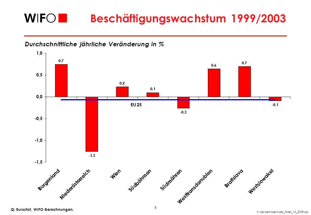 6 K:/pal/centrope/huber_folien_10_2005.ppt Arbeitslosenquote 2003 Q: Eurostat, WIFO-Berechnungen.