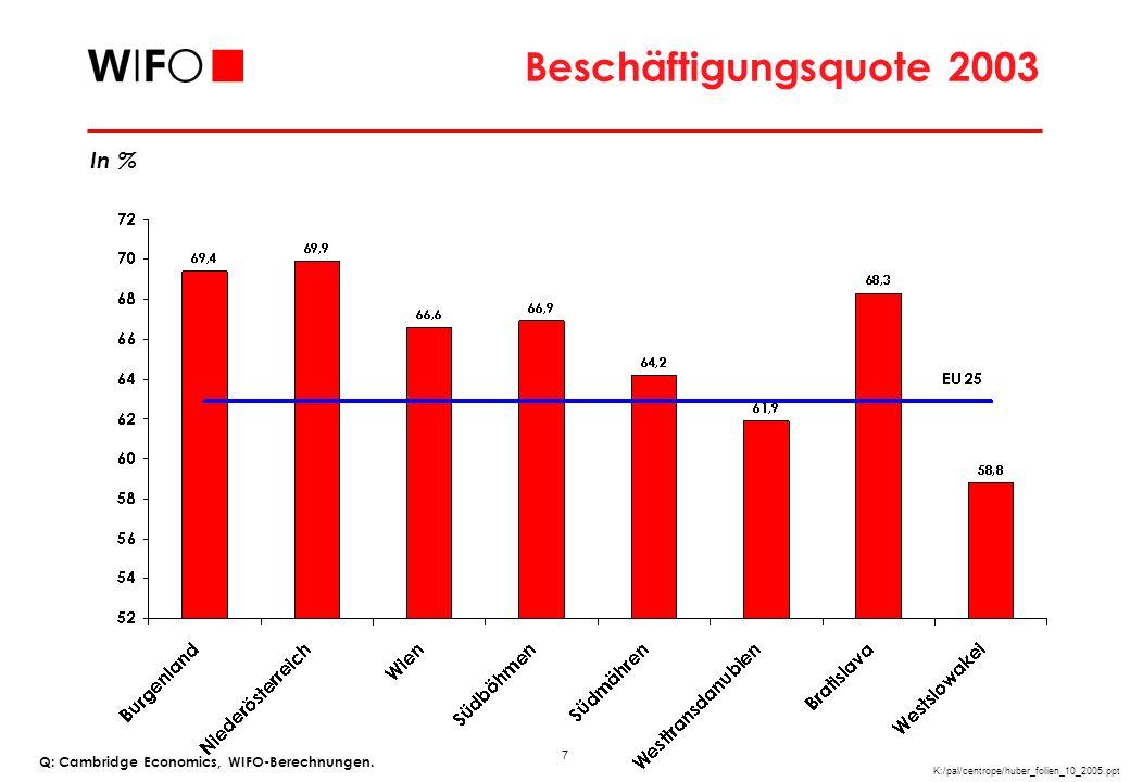 8 K:/pal/centrope/huber_folien_10_2005.ppt Sektoraler Beschäftigtenanteil 2002 Anteile in % der Beschäftigung Q: Cambridge Economics, WIFO-Berechnungen.