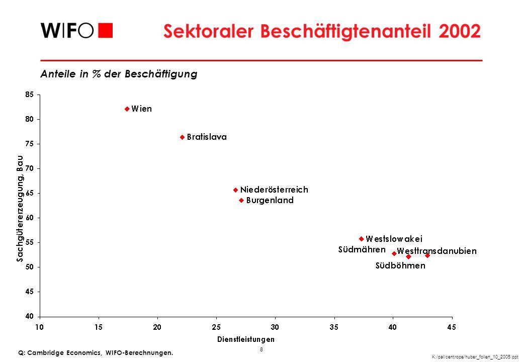9 K:/pal/centrope/huber_folien_10_2005.ppt GVA Spezialisierung Q: Eurostat, WIFO-Berechnungen.