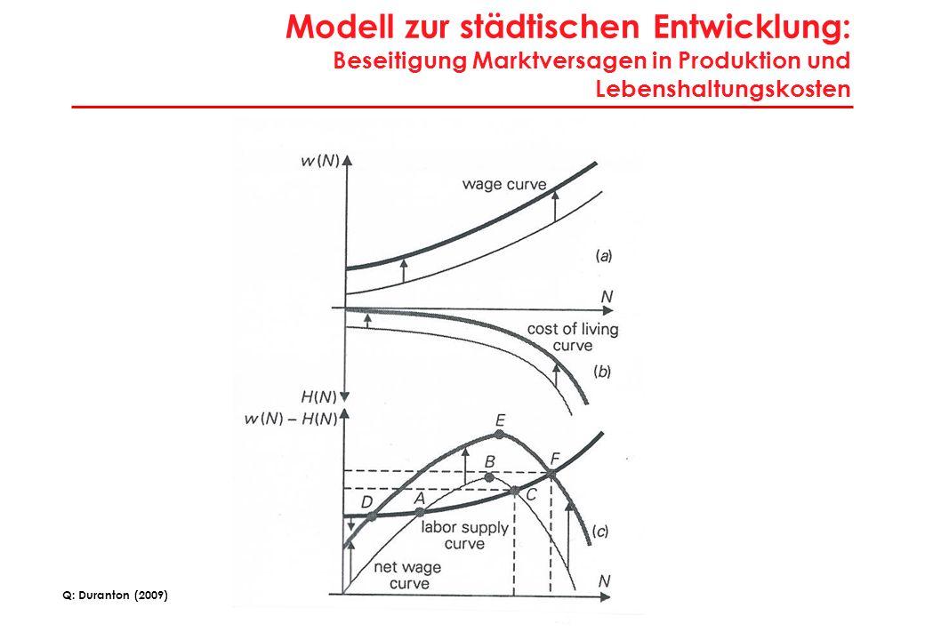 16 Modell zur städtischen Entwicklung: Beseitigung Marktversagen in Produktion und Lebenshaltungskosten Q: Duranton (2009)