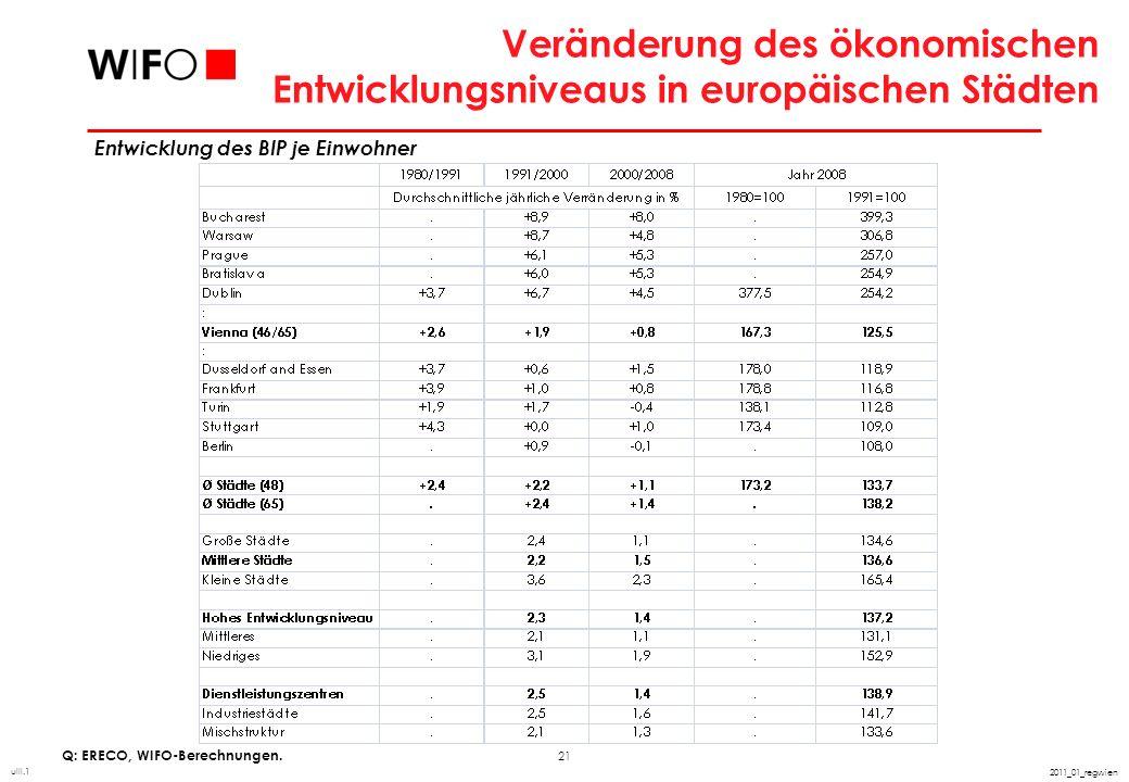 21 2011_01_regwien Veränderung des ökonomischen Entwicklungsniveaus in europäischen Städten Q: ERECO, WIFO-Berechnungen. uIII.1 Entwicklung des BIP je