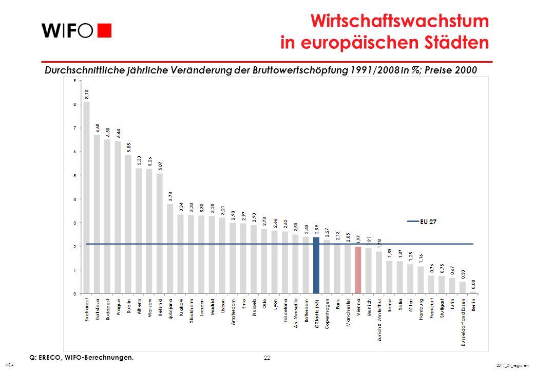 22 2011_01_regwien Wirtschaftswachstum in europäischen Städten Q: ERECO, WIFO-Berechnungen. A3.4 Durchschnittliche jährliche Veränderung der Bruttower