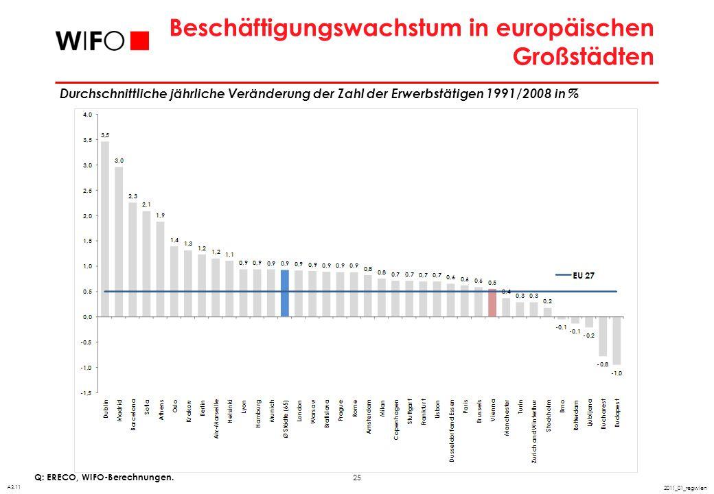 25 2011_01_regwien Beschäftigungswachstum in europäischen Großstädten Q: ERECO, WIFO-Berechnungen. A3.11 Durchschnittliche jährliche Veränderung der Z