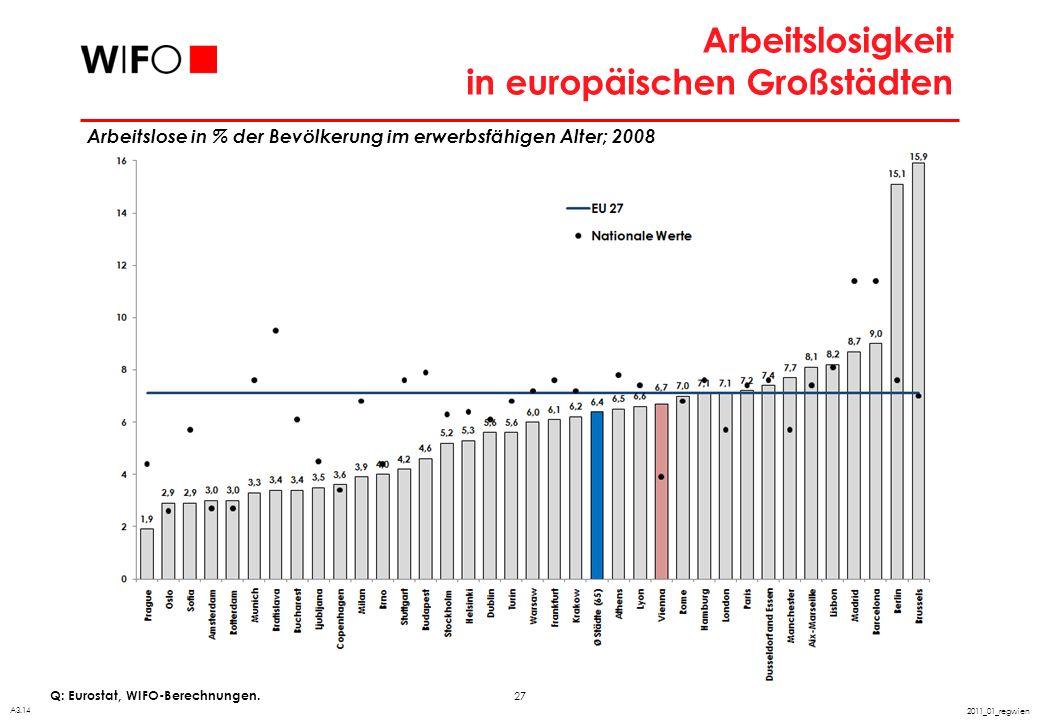 27 2011_01_regwien Arbeitslosigkeit in europäischen Großstädten Q: Eurostat, WIFO-Berechnungen. A3.14 Arbeitslose in % der Bevölkerung im erwerbsfähig