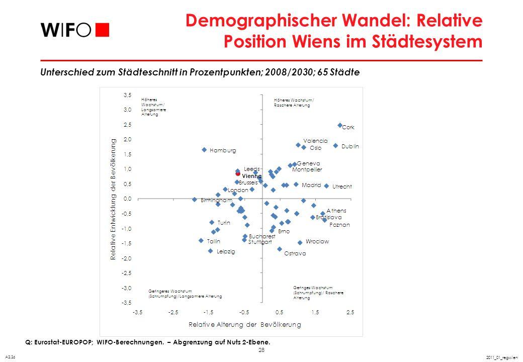 28 2011_01_regwien Demographischer Wandel: Relative Position Wiens im Städtesystem Q: Eurostat-EUROPOP; WIFO-Berechnungen. – Abgrenzung auf Nuts 2-Ebe
