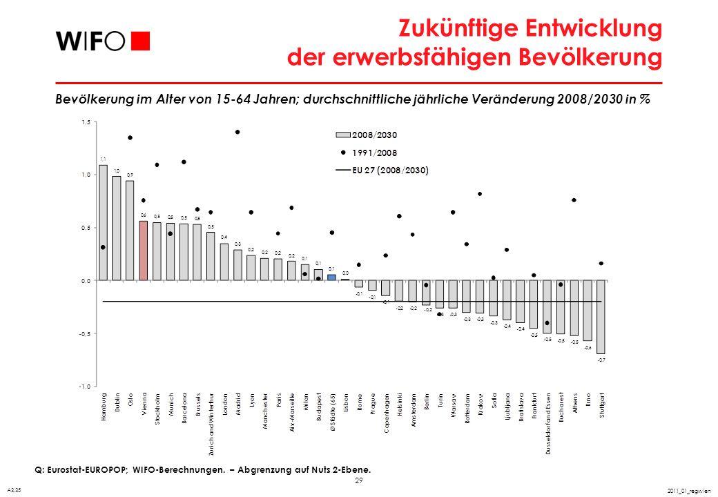 29 2011_01_regwien Zukünftige Entwicklung der erwerbsfähigen Bevölkerung Q: Eurostat-EUROPOP; WIFO-Berechnungen. – Abgrenzung auf Nuts 2-Ebene. A3.35