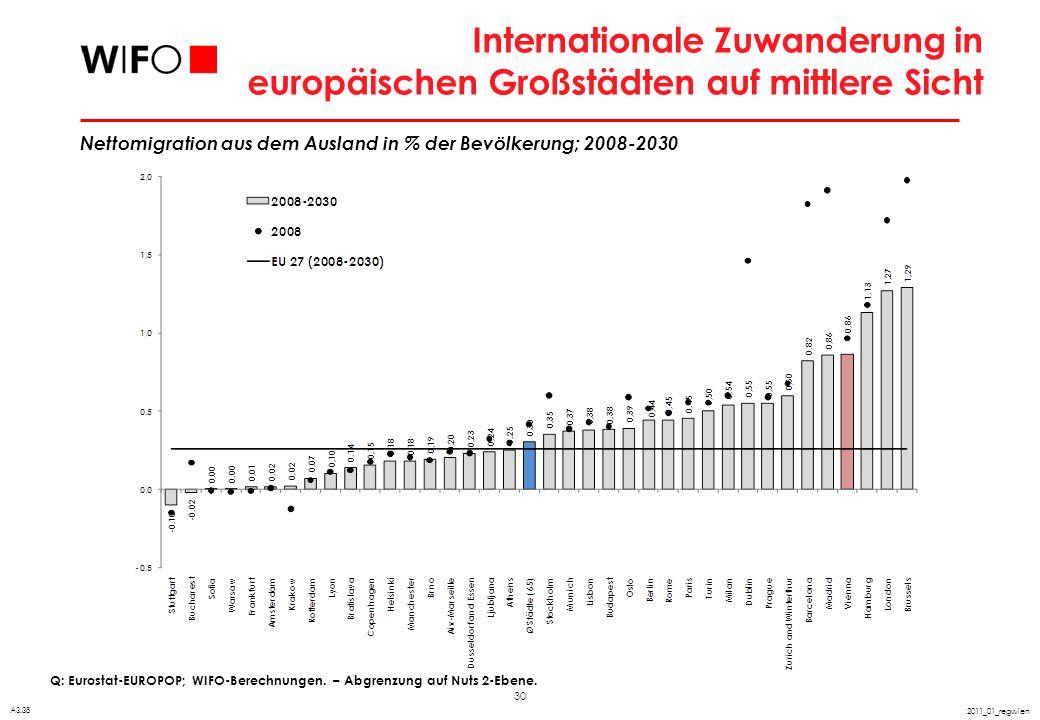 30 2011_01_regwien Internationale Zuwanderung in europäischen Großstädten auf mittlere Sicht Q: Eurostat-EUROPOP; WIFO-Berechnungen. – Abgrenzung auf