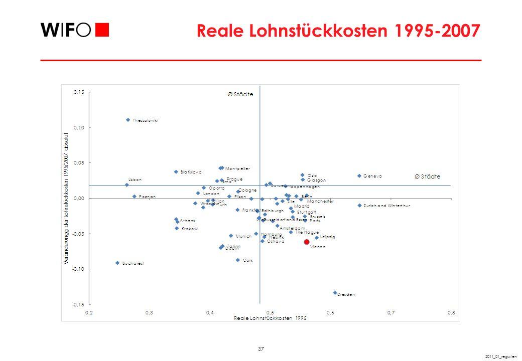 37 2011_01_regwien Reale Lohnstückkosten 1995-2007