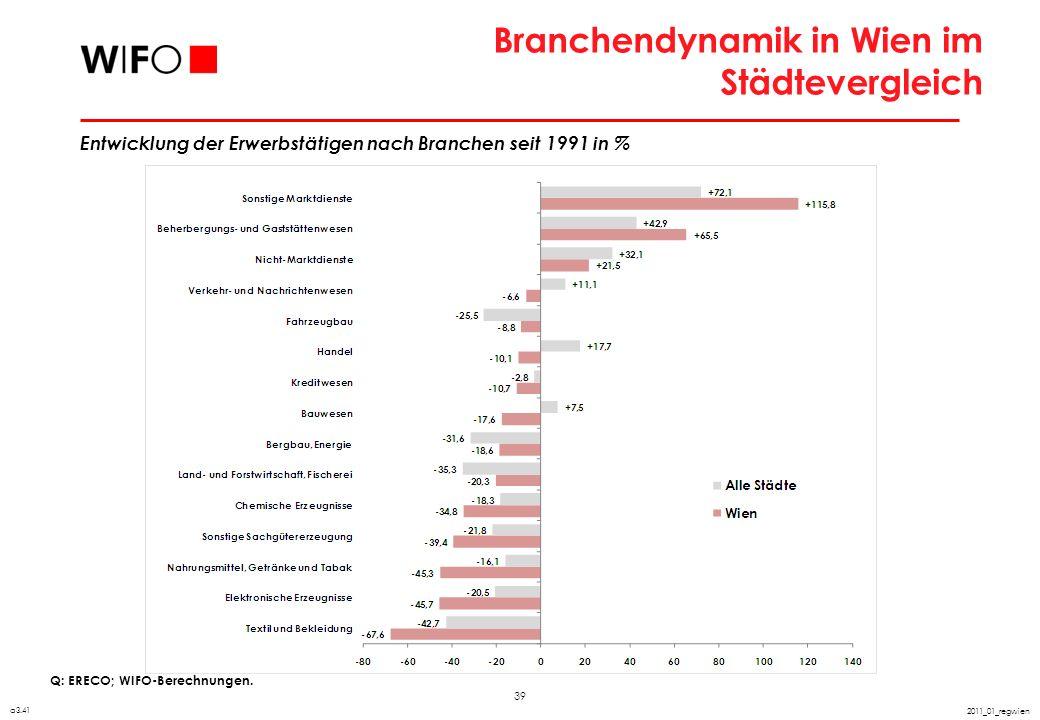 39 2011_01_regwien Branchendynamik in Wien im Städtevergleich Q: ERECO; WIFO-Berechnungen. a3.41 Entwicklung der Erwerbstätigen nach Branchen seit 199