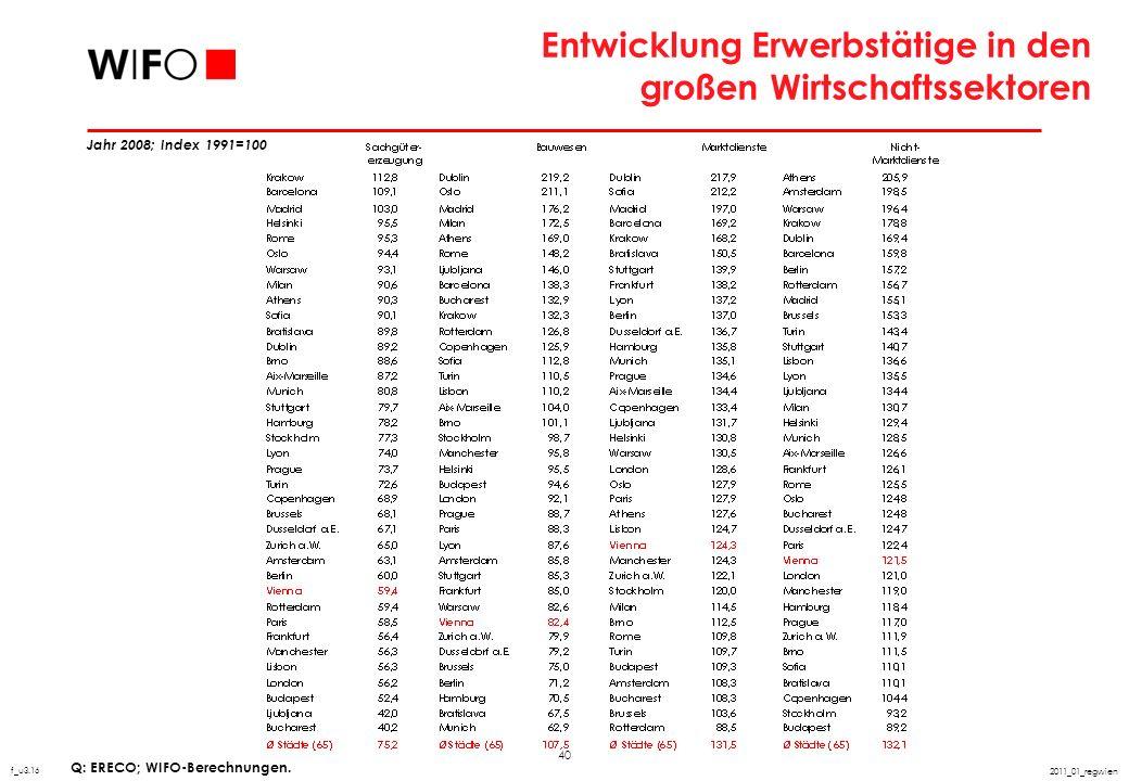 40 2011_01_regwien Entwicklung Erwerbstätige in den großen Wirtschaftssektoren Q: ERECO; WIFO-Berechnungen. f_u3.16 Jahr 2008; Index 1991=100