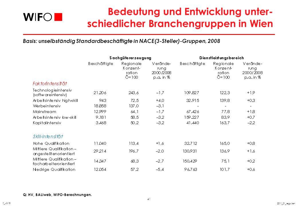 41 2011_01_regwien Bedeutung und Entwicklung unter- schiedlicher Branchengruppen in Wien Q: HV, BALIweb, WIFO-Berechnungen. f_u3.18 Basis: unselbständ