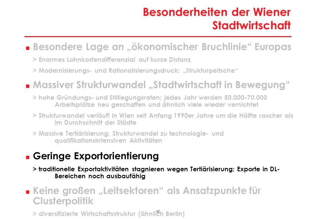 42 Besonderheiten der Wiener Stadtwirtschaft Besondere Lage an ökonomischer Bruchlinie Europas > Enormes Lohnkostendifferenzial auf kurze Distanz > Mo