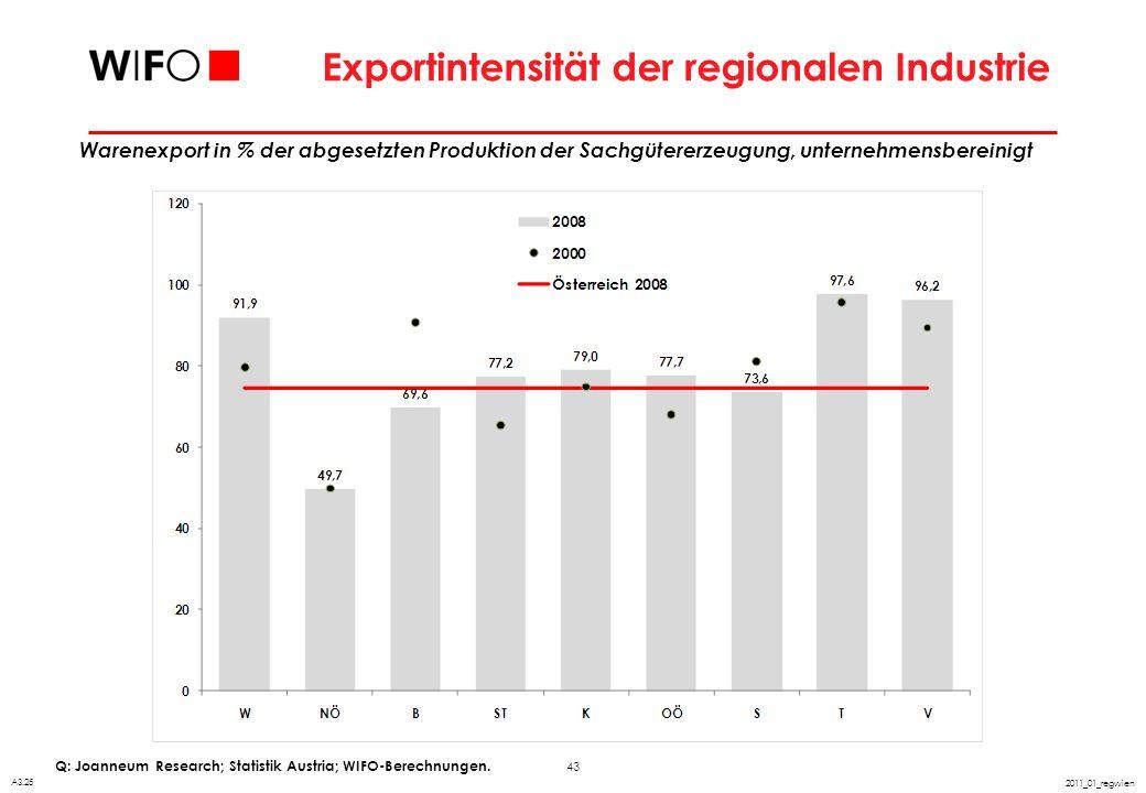 43 2011_01_regwien Exportintensität der regionalen Industrie Q: Joanneum Research; Statistik Austria; WIFO-Berechnungen. A3.25 Warenexport in % der ab
