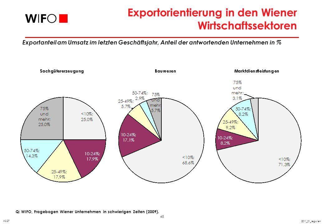 45 2011_01_regwien Exportorientierung in den Wiener Wirtschaftssektoren Q: WIFO, Fragebogen Wiener Unternehmen in schwierigen Zeiten (2009). A3.27 Exp