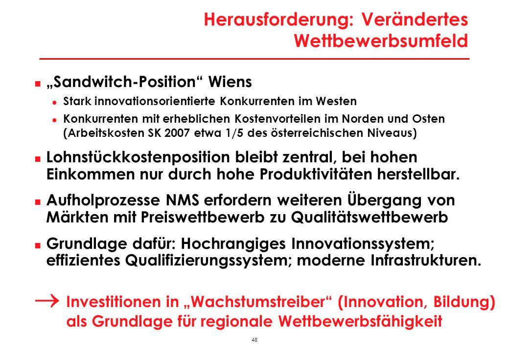 48 Herausforderung: Verändertes Wettbewerbsumfeld Sandwitch-Position Wiens Stark innovationsorientierte Konkurrenten im Westen Konkurrenten mit erhebl