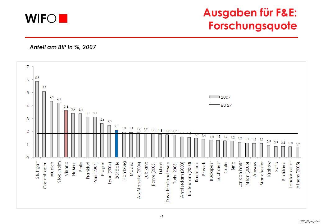 49 2011_01_regwien Ausgaben für F&E: Forschungsquote Anteil am BIP in %, 2007