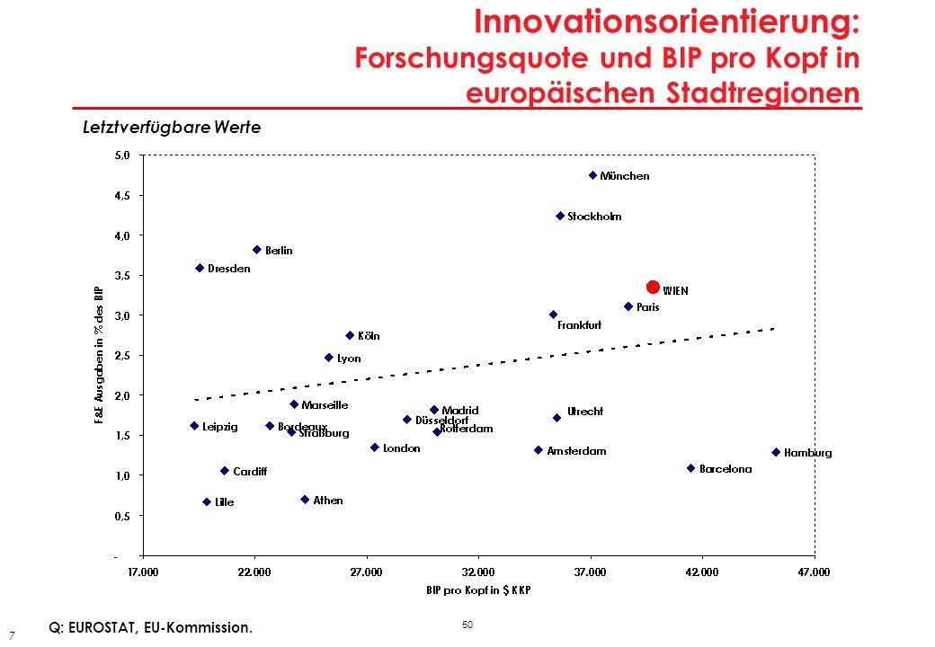 50 Innovationsorientierung: Forschungsquote und BIP pro Kopf in europäischen Stadtregionen Letztverfügbare Werte Q: EUROSTAT, EU-Kommission. 7