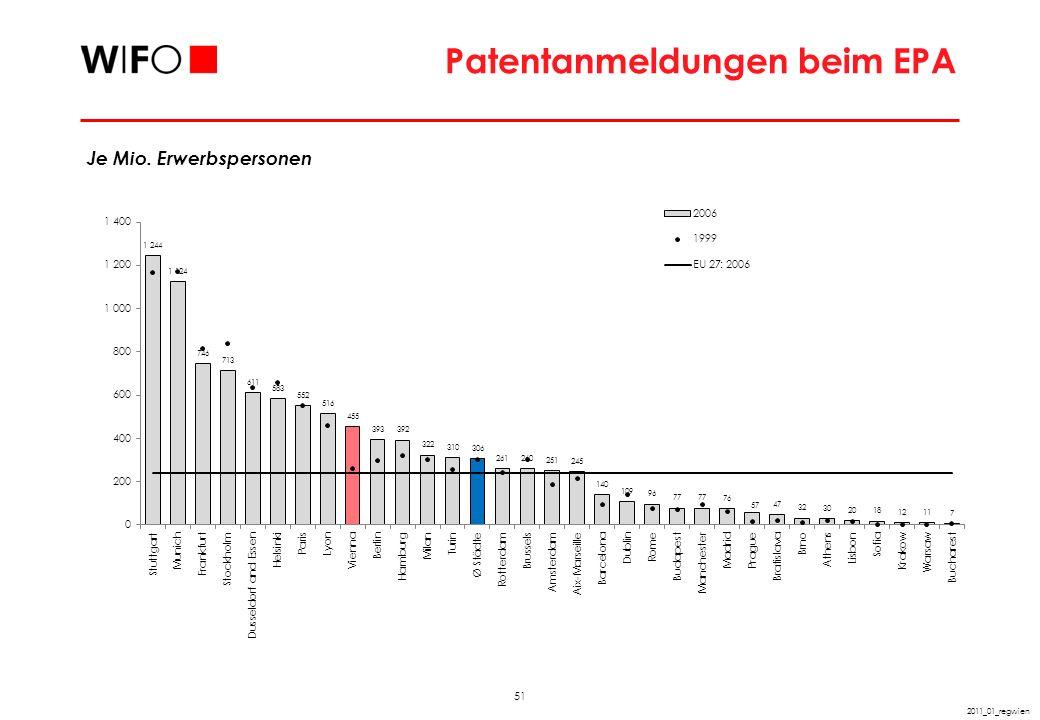 51 2011_01_regwien Patentanmeldungen beim EPA Je Mio. Erwerbspersonen
