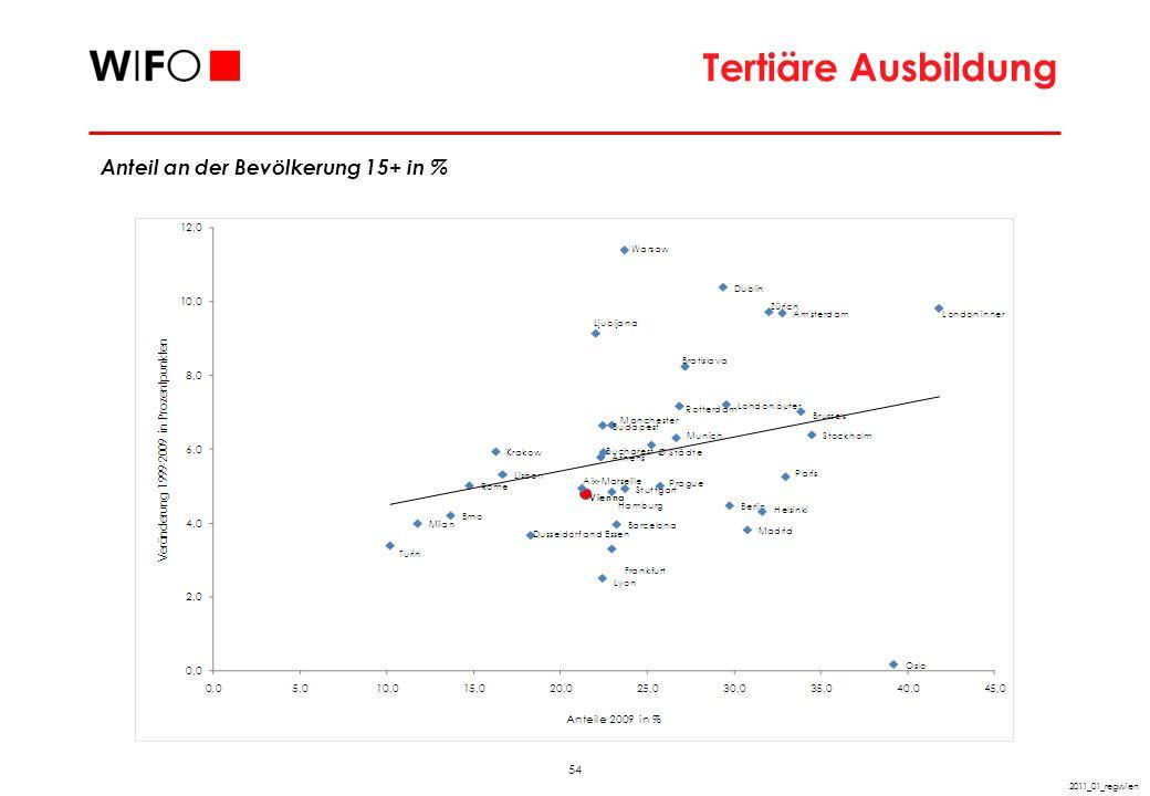 54 2011_01_regwien Tertiäre Ausbildung Anteil an der Bevölkerung 15+ in %