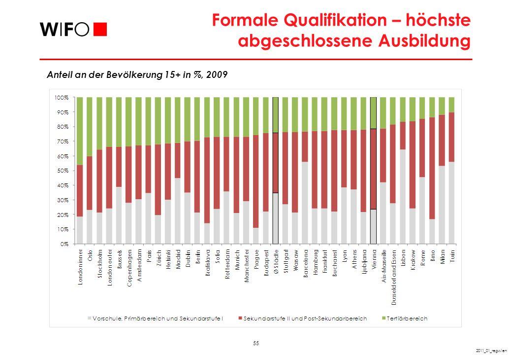 55 2011_01_regwien Formale Qualifikation – höchste abgeschlossene Ausbildung Anteil an der Bevölkerung 15+ in %, 2009