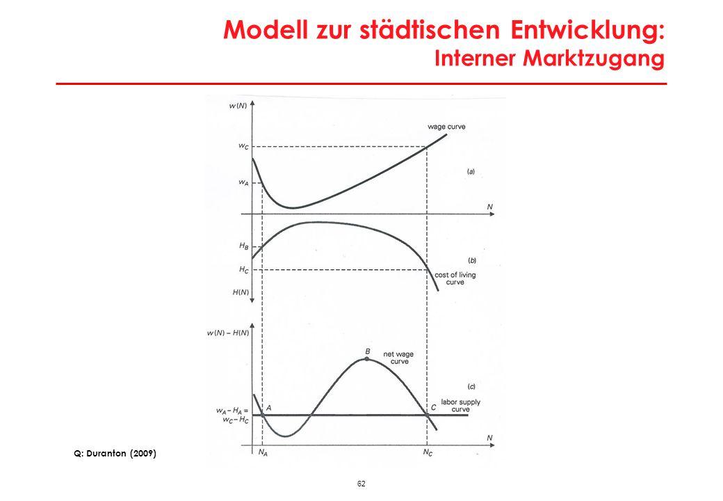 62 Modell zur städtischen Entwicklung: Interner Marktzugang Q: Duranton (2009)
