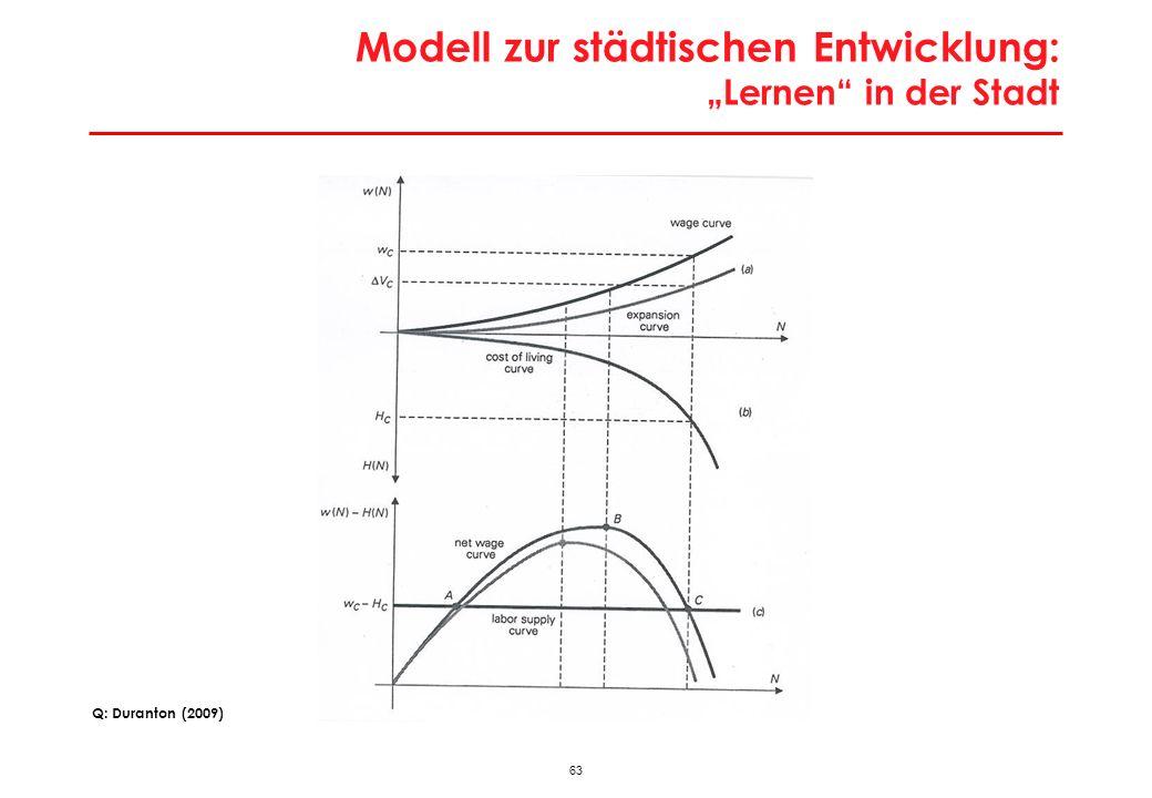 63 Modell zur städtischen Entwicklung: Lernen in der Stadt Q: Duranton (2009)