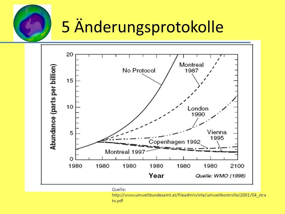 5 Änderungsprotokolle Quelle: http://www.umweltbundesamt.at/fileadmin/site/umweltkontrolle/2001/04_stra to.pdf