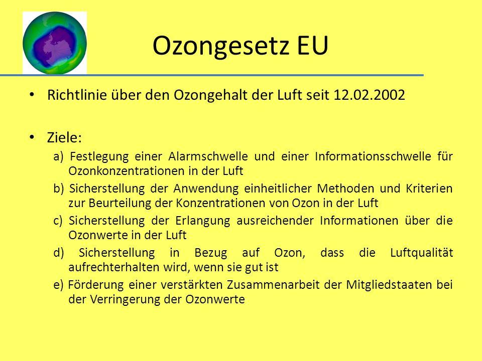 Ozongesetz EU Richtlinie über den Ozongehalt der Luft seit 12.02.2002 Ziele: a) Festlegung einer Alarmschwelle und einer Informationsschwelle für Ozon