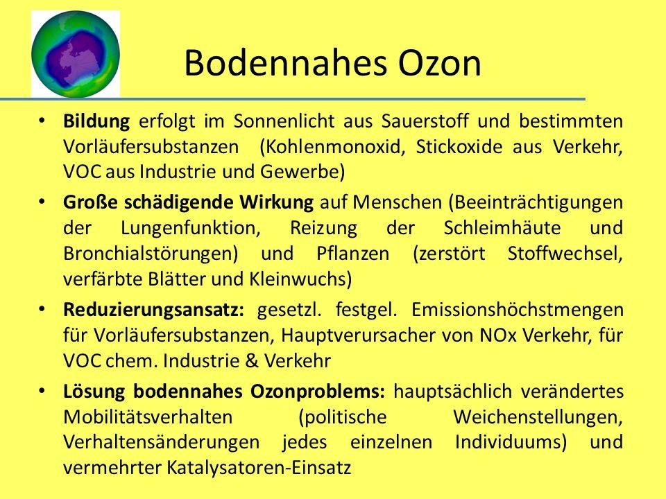 Bodennahes Ozon Bildung erfolgt im Sonnenlicht aus Sauerstoff und bestimmten Vorläufersubstanzen (Kohlenmonoxid, Stickoxide aus Verkehr, VOC aus Indus