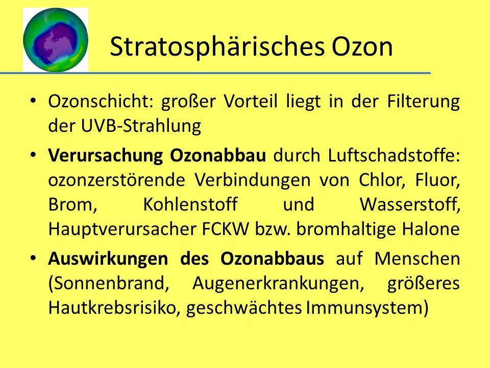 Stratosphärisches Ozon Ozonschicht: großer Vorteil liegt in der Filterung der UVB-Strahlung Verursachung Ozonabbau durch Luftschadstoffe: ozonzerstöre