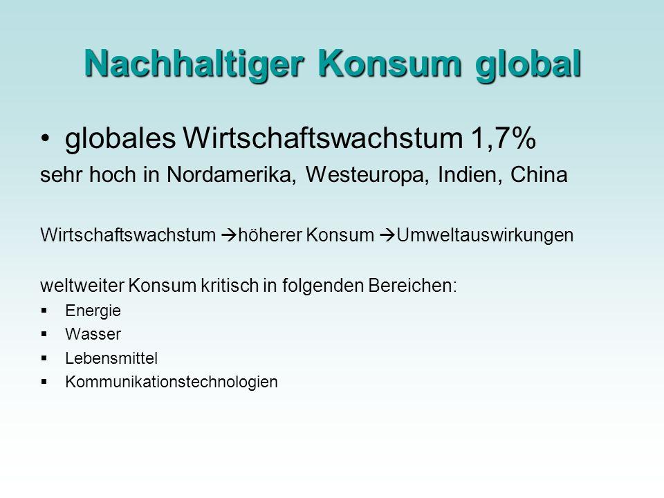 Energie Nachfrage nach Primärenergie +2% innerhalb von 2 Dekaden 82% der globalen Energienachfrage = fossile Energie CO2 ASIEN schnelles Bevölkerungswachstum, mehr Wohlstand 1987-2004 Zunahme Energiekonsum um 88% sehr hohe Mobilitätsnachfrage/ Industrie Westasien: 52% weltweite Erdöl- und 25% weltweite Erdgasreserven kaum Anzeichen für Änderung des Verhaltens