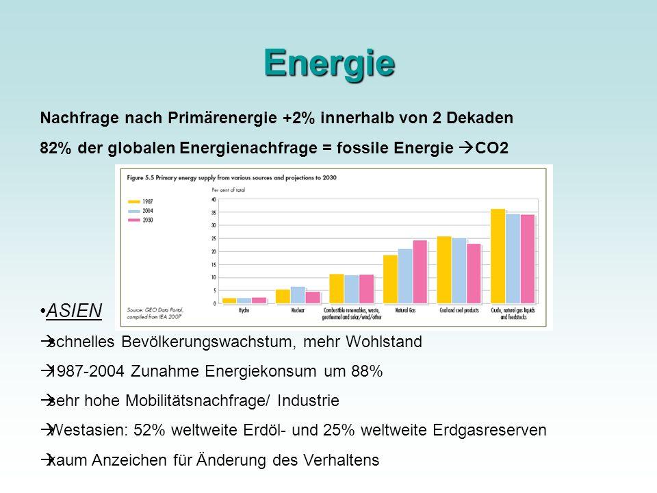 Energie Nachfrage nach Primärenergie +2% innerhalb von 2 Dekaden 82% der globalen Energienachfrage = fossile Energie CO2 ASIEN schnelles Bevölkerungsw