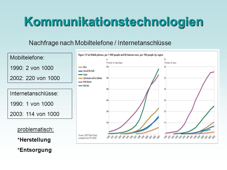 Kommunikationstechnologien Nachfrage nach Mobiltelefone / Internetanschlüsse problematisch: *Herstellung *Entsorgung Mobiltelefone: 1990: 2 von 1000 2