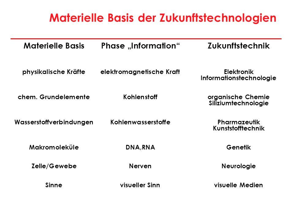 Materielle Basis der Zukunftstechnologien Materielle BasisPhase InformationZukunftstechnik physikalische Kräfteelektromagnetische KraftElektronik Info